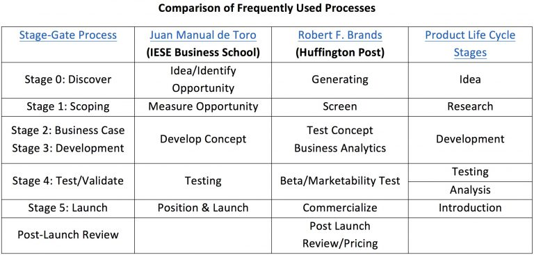 Comparison of Frequently Used Processes
