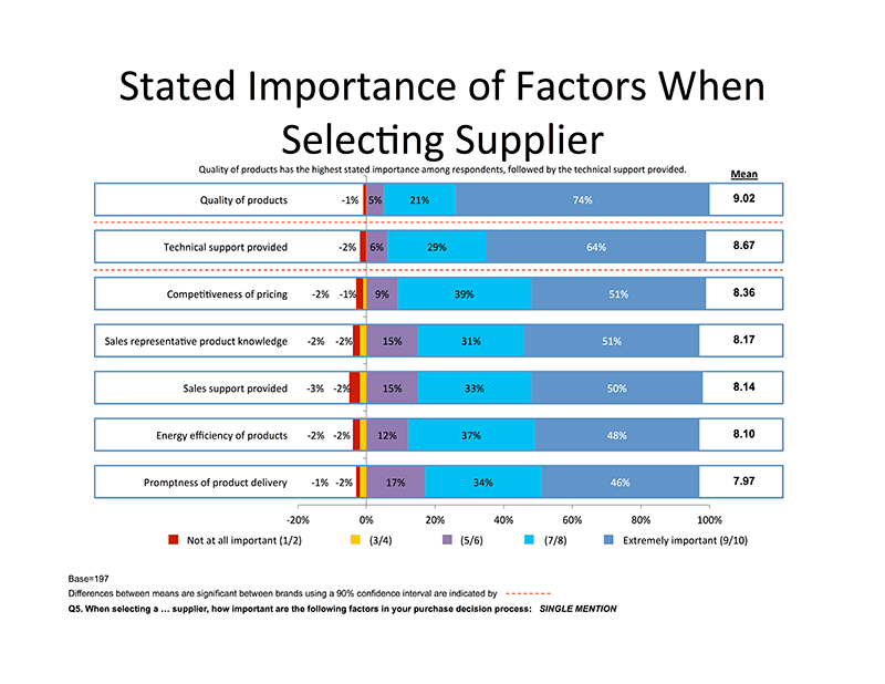 Importance of Factors When Selecting...
